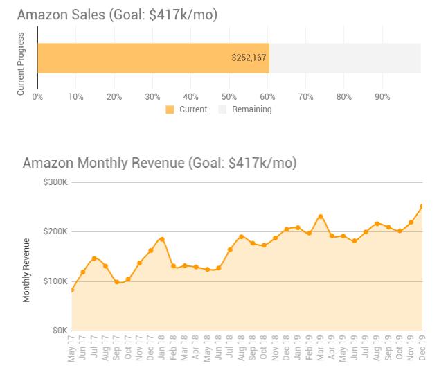 Gorilla ROI Amazon sales progress