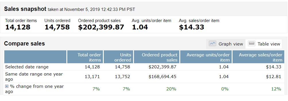 October FBA monthly update at $202K 4