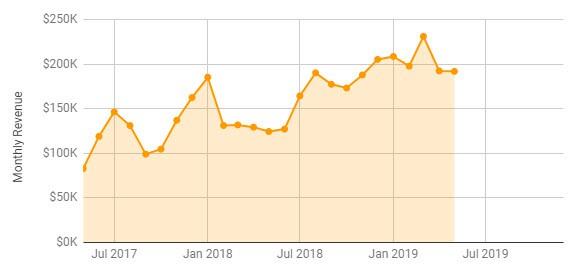 May 2019 FBA Revenue