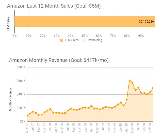 Dec 2020 sales update 1