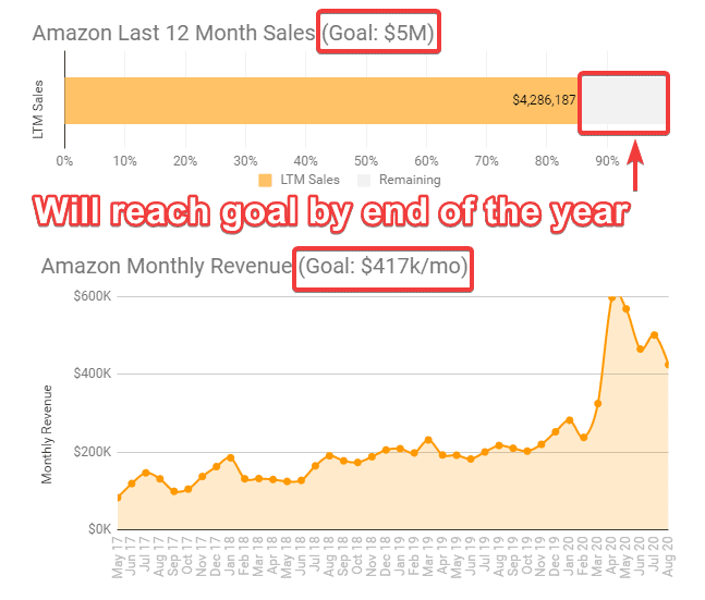 2020 july august amazon sales