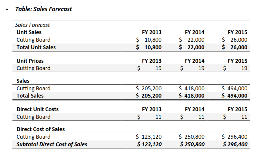 startup business projections are useless