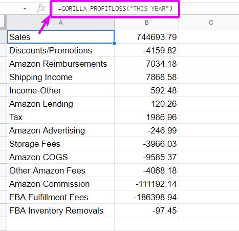 amazon fba profit loss statement table results
