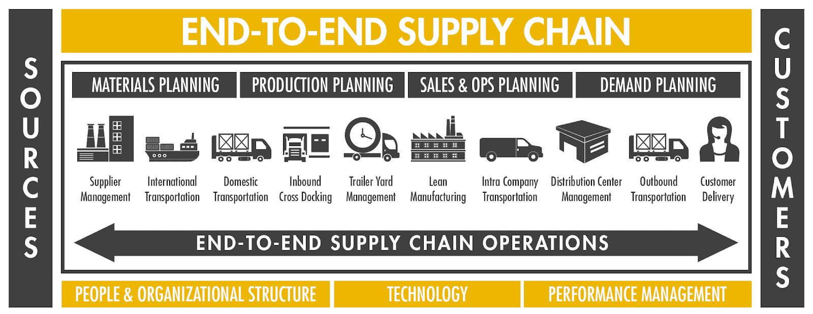 amazon Supply Chain management end to end