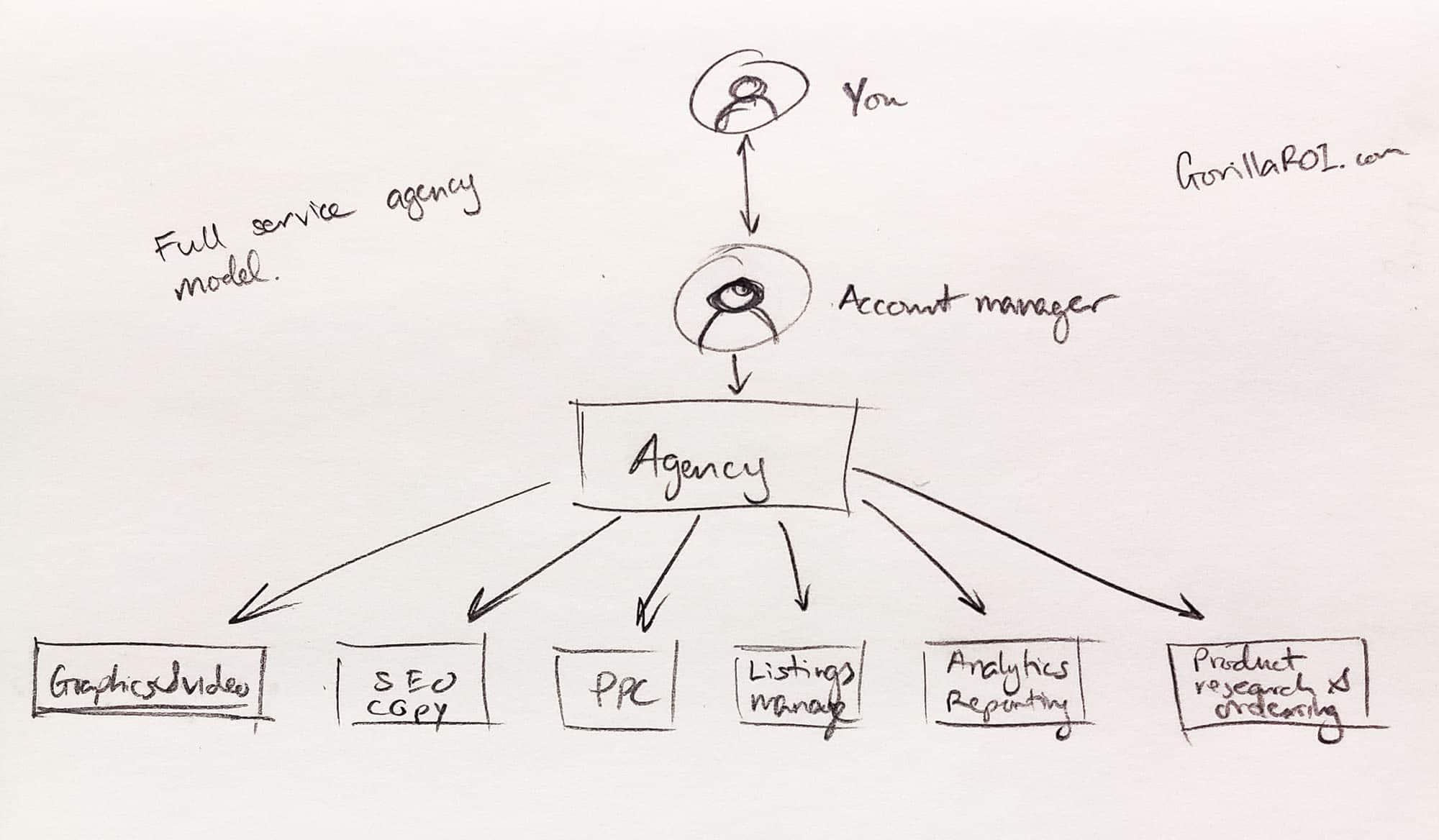Amazon automation full service agency