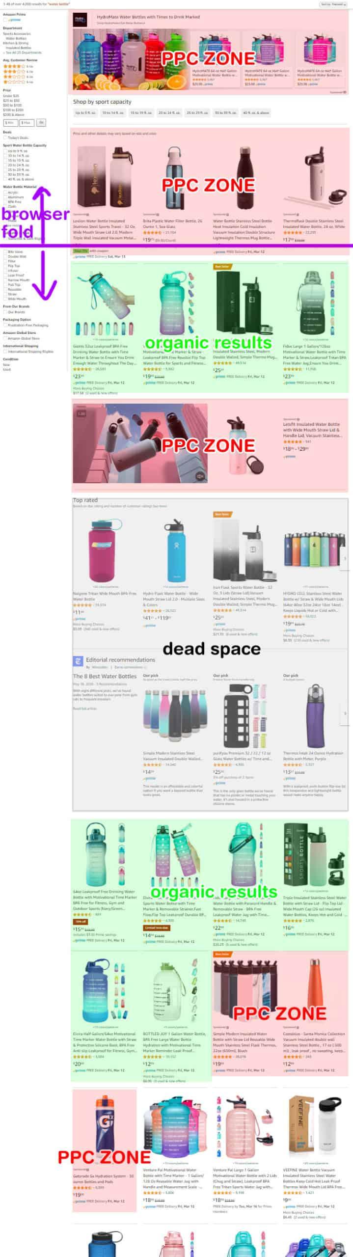 amazon ppc listings display