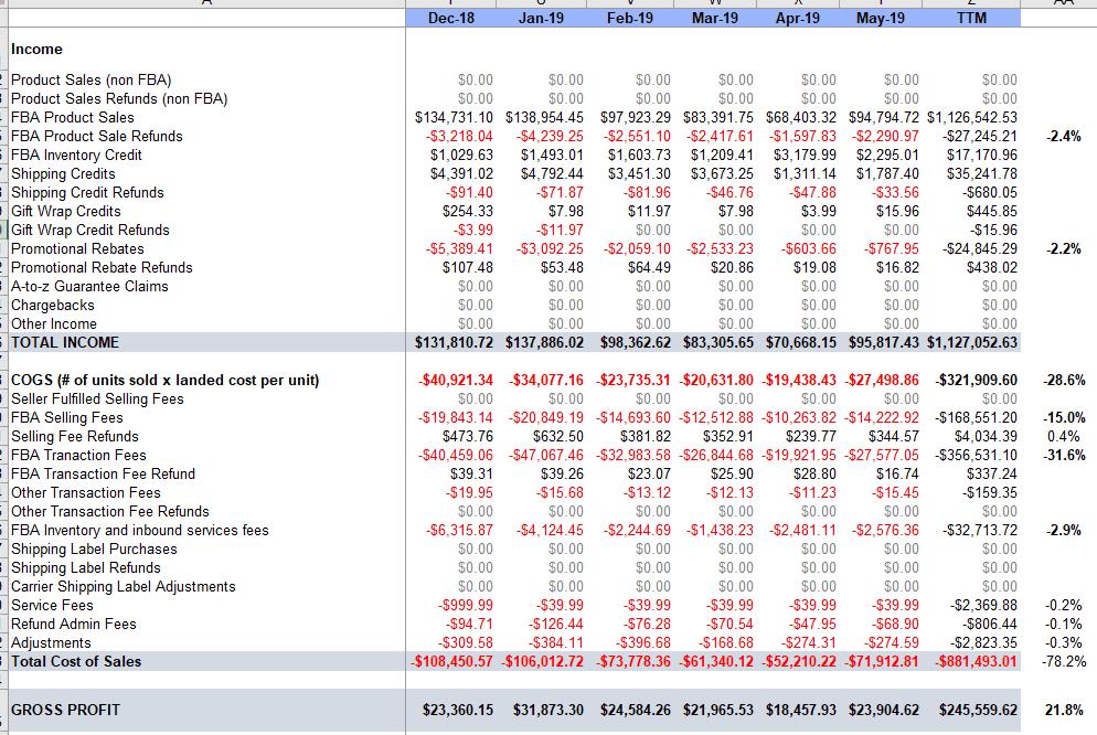 Bluepeak financials corrected TTM