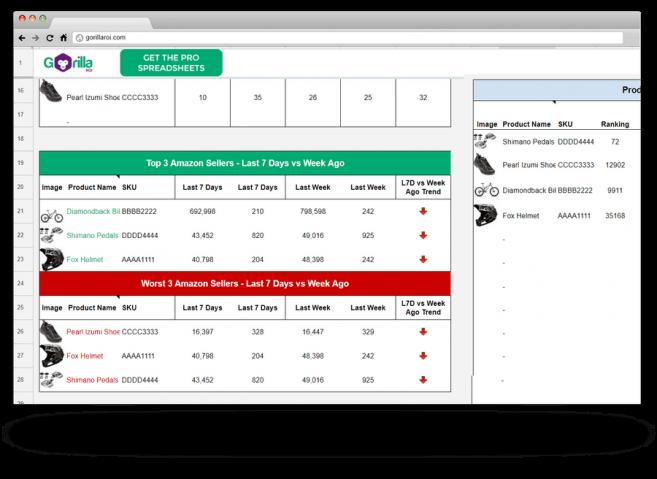 amazon sales performance spreadsheet