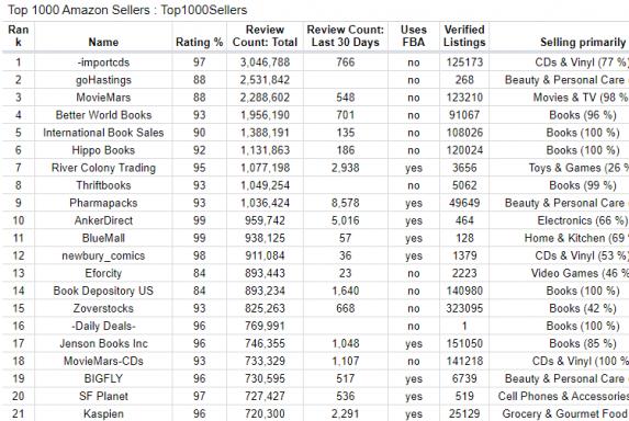 biggest amazon sellers list
