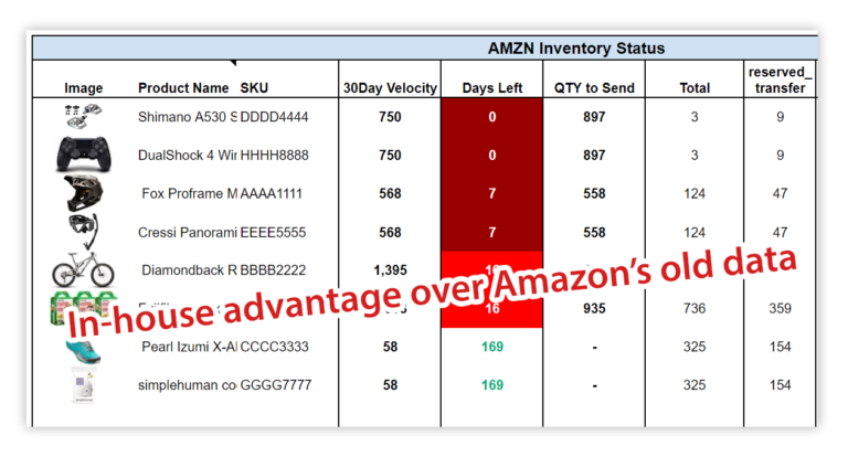 amazon seller central and google sheets inventory data