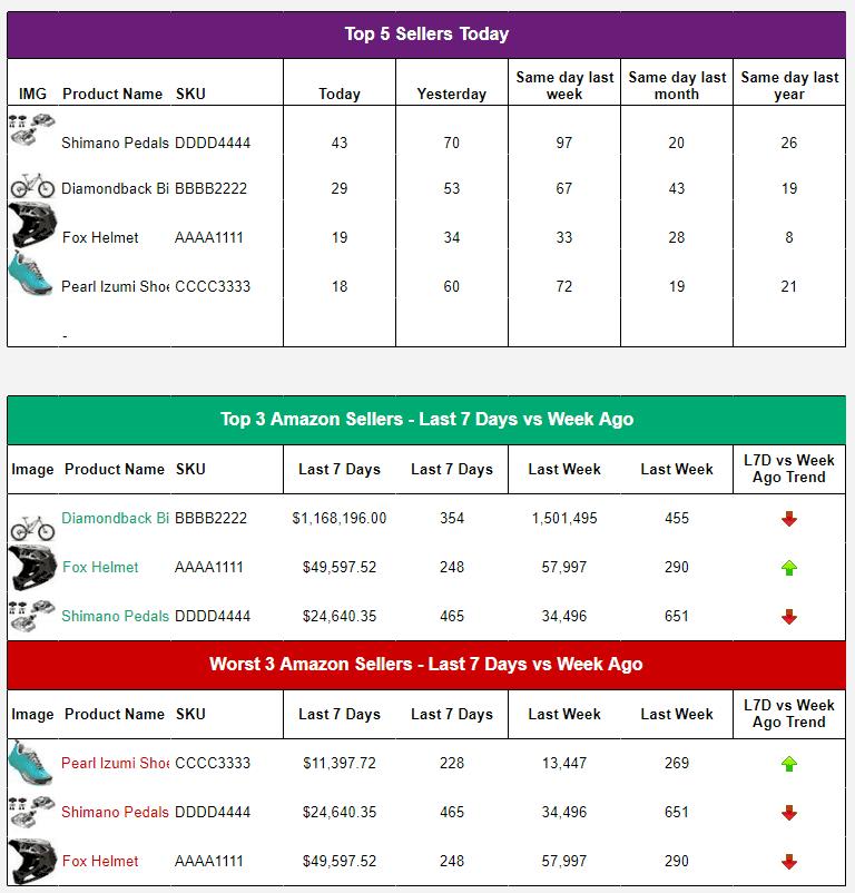 dashboard sales fba spreadsheet