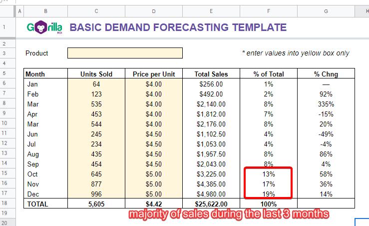 demand forecasting month sales