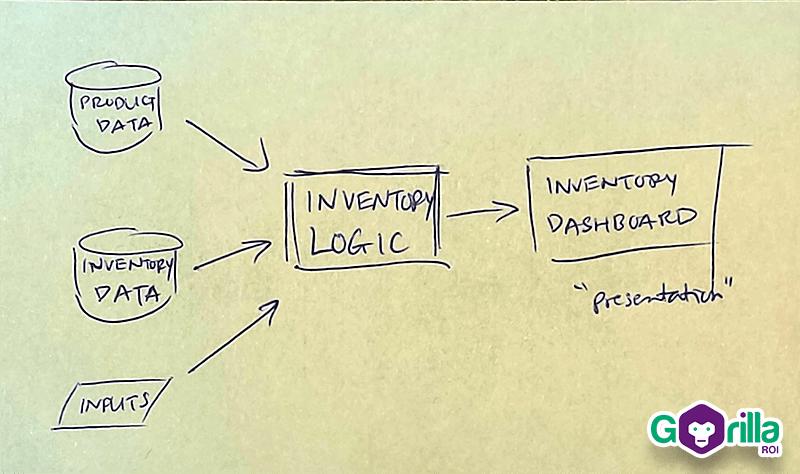 design inventory spreadsheet structure