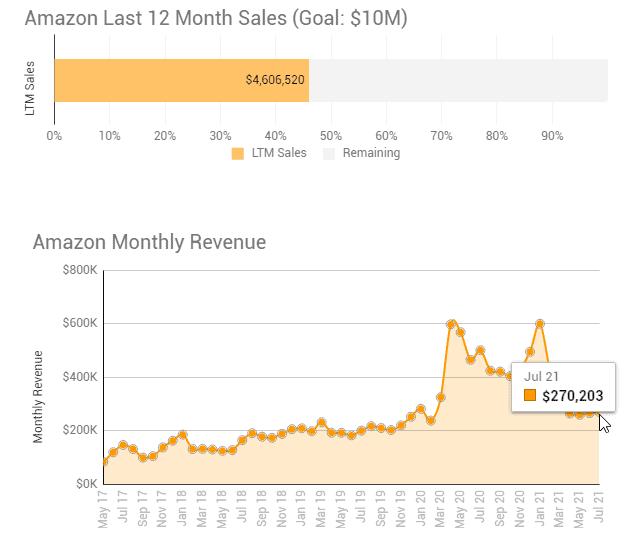 July 2021 Amazon update 1