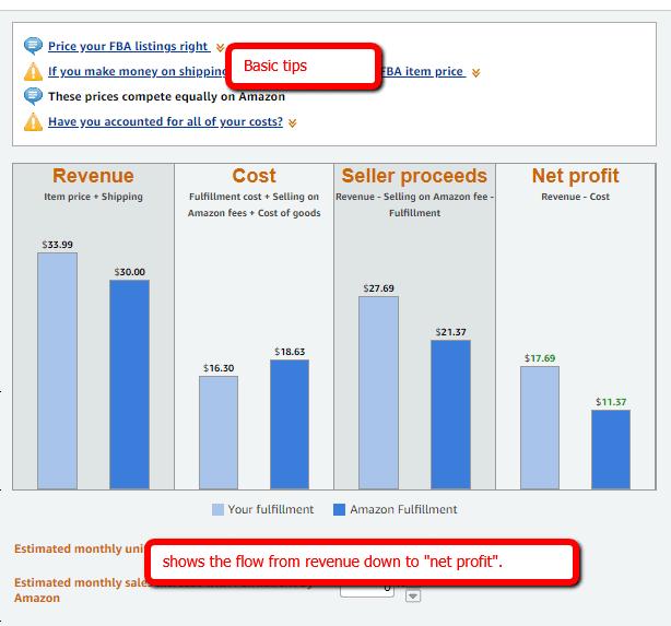 fba revenue calculator showing sales flow through net profit