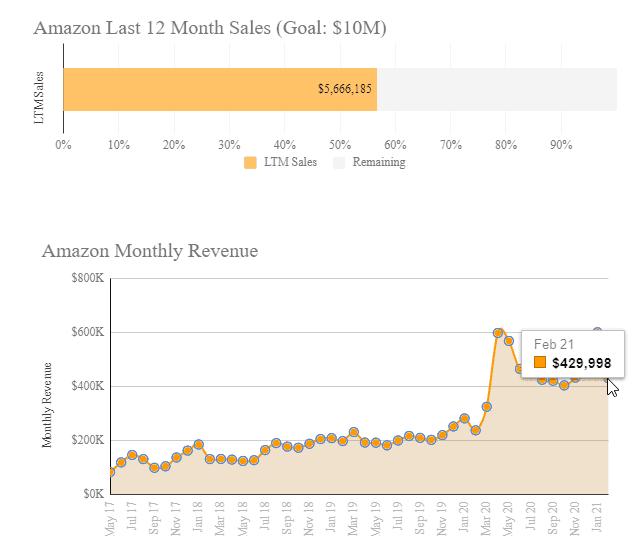 Feb 2021 sales update 1