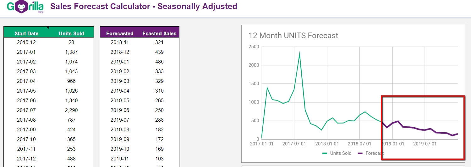 forecast chart decline