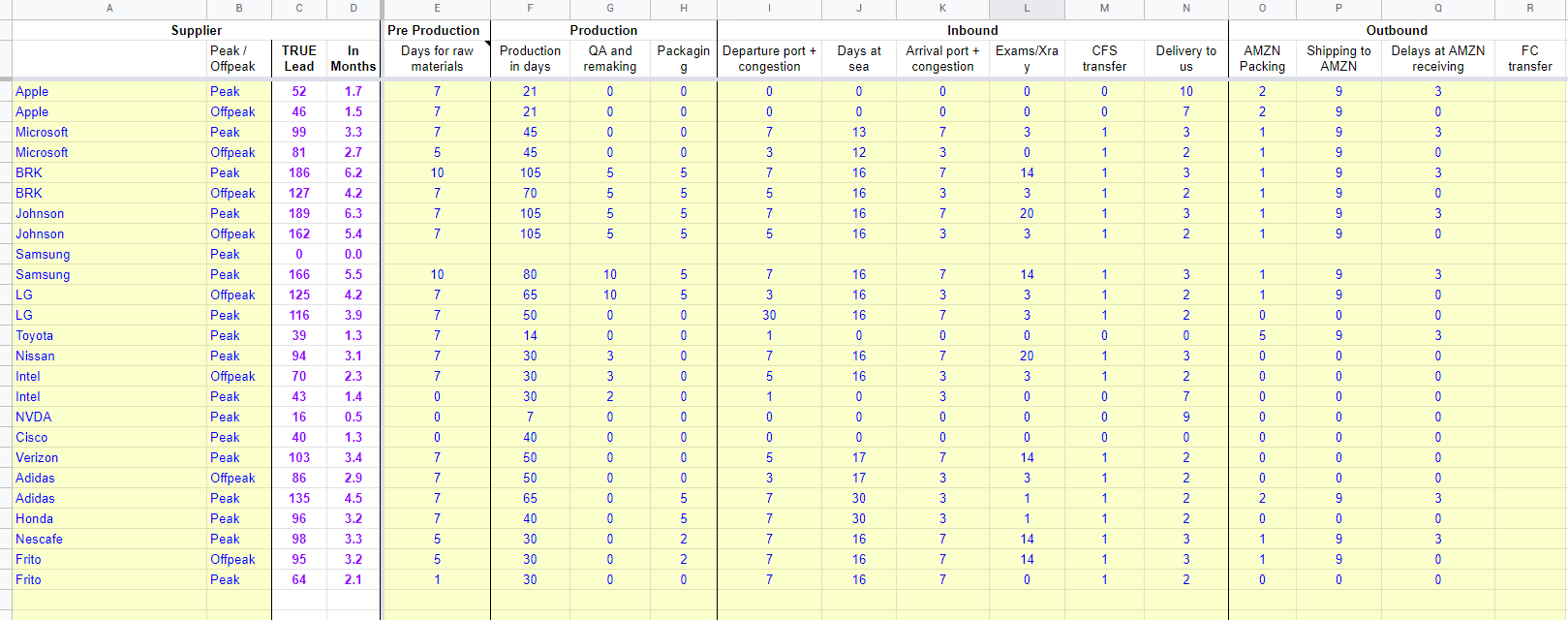 free lead time calculator spreadsheet