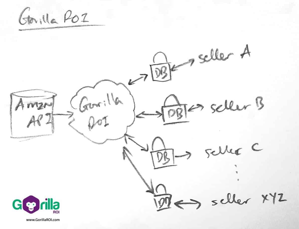 Gorilla ROI Silo connection to prevent outside access