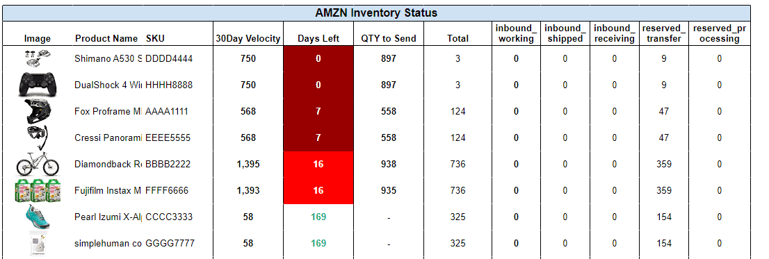 detailed inventory status report