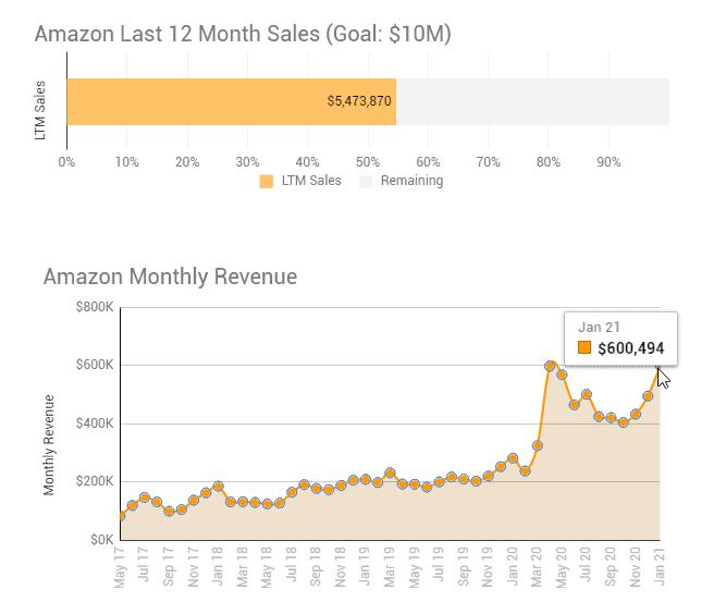 Jan 2021 sales update 1