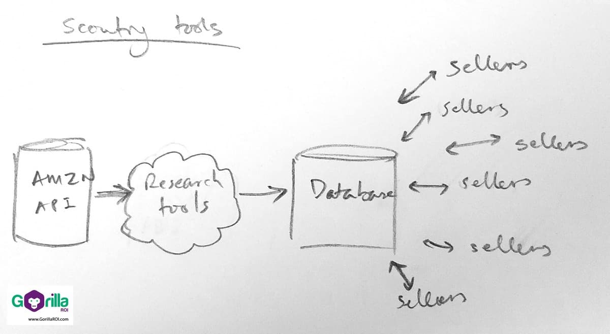 Basic idea of how Amazon research tools collect and provide data