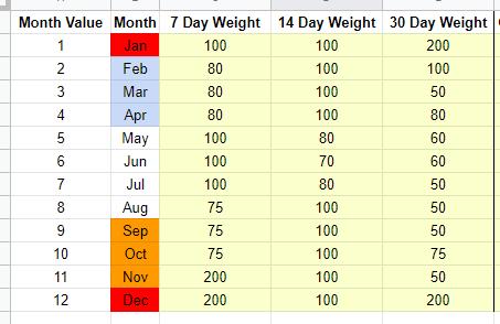 lead time velocity seasonality