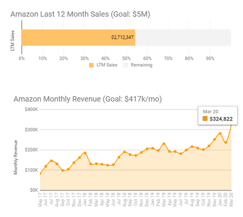 march 2020 fba sales income chart and goals
