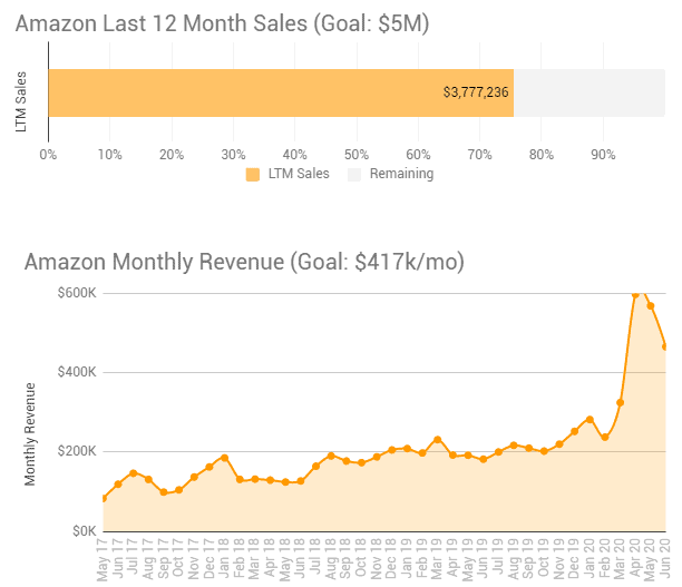 May and June 2020 sales update 1