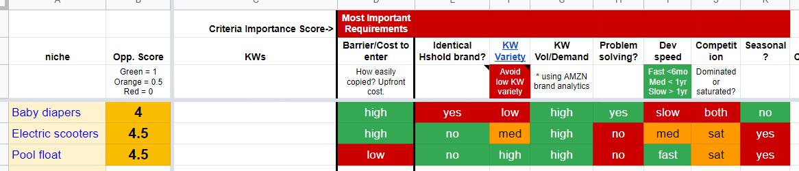 product analysis scorecard