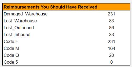 FBA inventory reimbursement guide for sellers 1