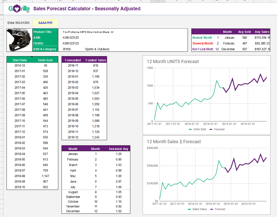 Seasonal sales and inventory forecast calculator