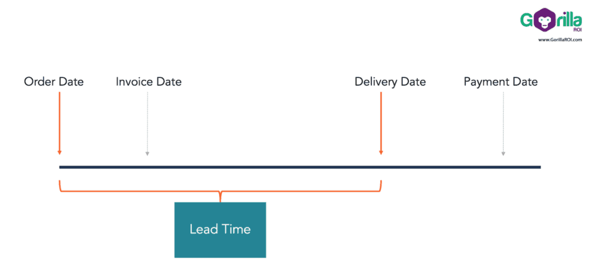 supplier lead time calculations